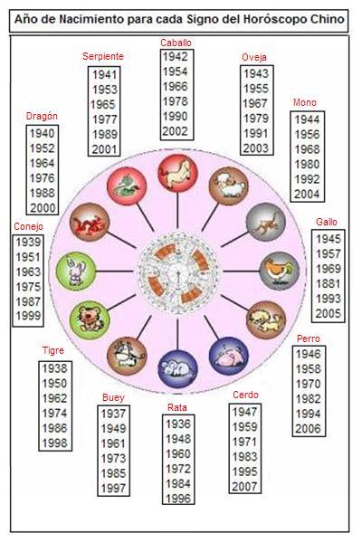 anos-de-nacimiento-para-cada-signo-del-horoscopo-chino.jpg