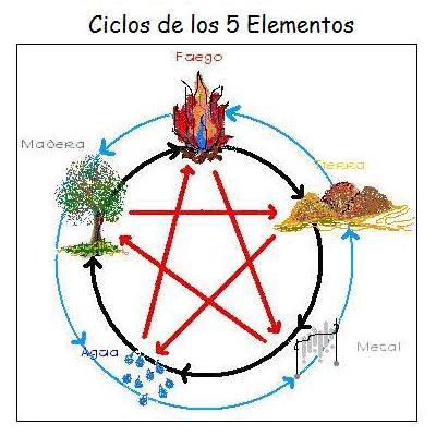 Reiki y m s valladolid los 5 elementos - Elemento tierra feng shui ...